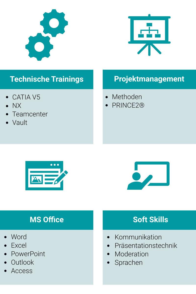 paXos Training Bereiche: Technisches Training, Projektmanagement, Microsoft Office sowie Soft Skills