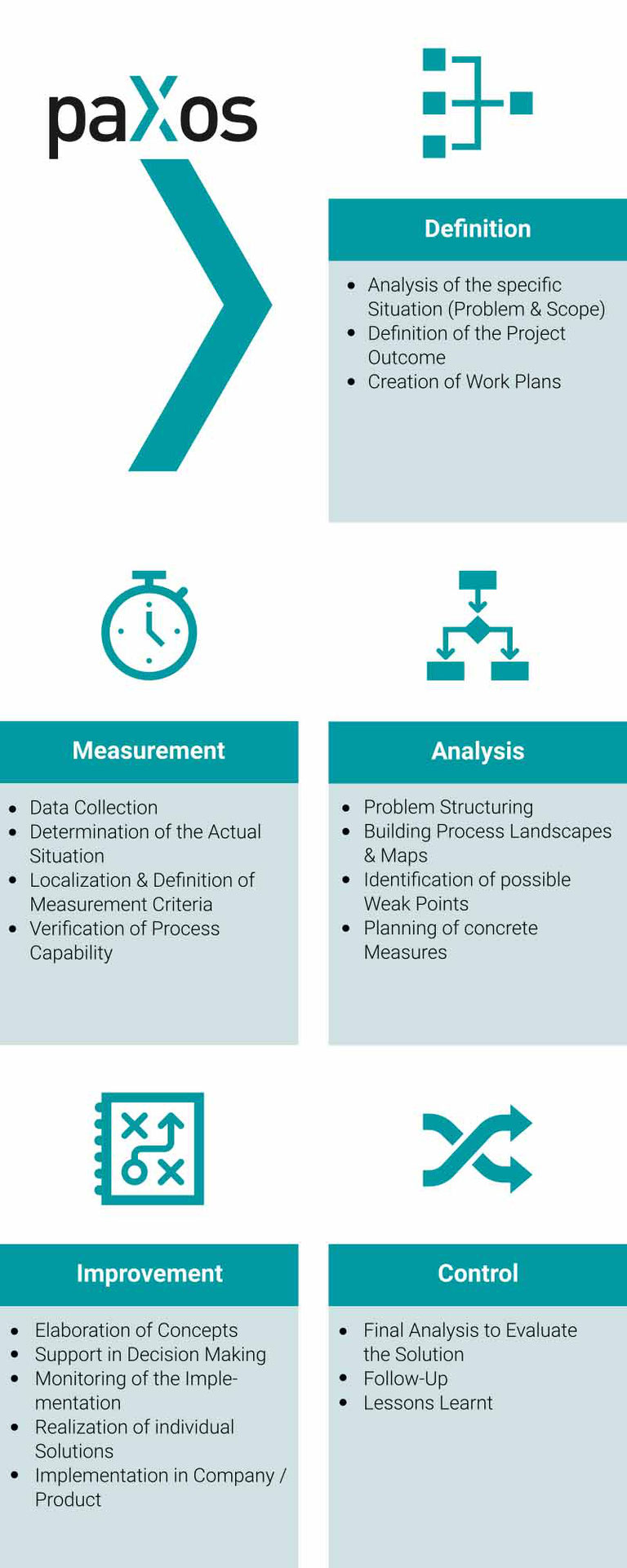 paXos Consulting Sectors Definition, Measurements, Analysis, Improvement and Control