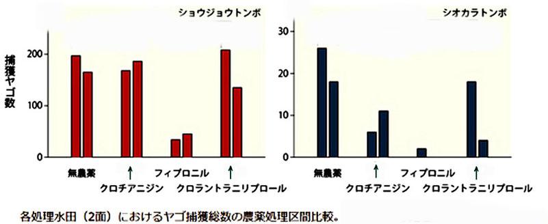 稲作農薬のトンボへの影響(国立環境研発表から。図の一部の補足説明を省略)