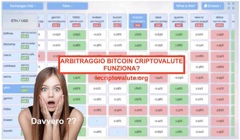 Arbitraggio Bitcoin criptovalute Ethereum strategia profittevole