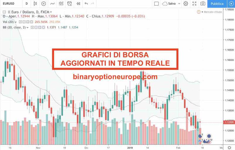 i grafici forex e di borsa precisi in tempo reale per trading online opzioni cfd