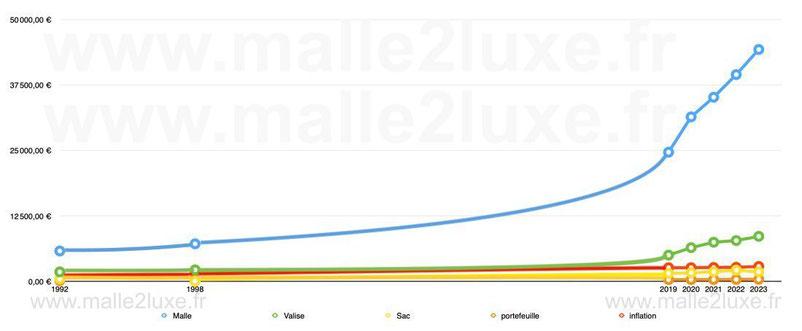 graphique évolution des prix du neuf chez Louis Vuitton entre 1992 et 2019 malle sac valise tarif