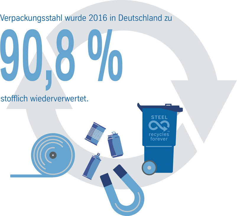 Recycling Metallverpackungen HUBER Packaging