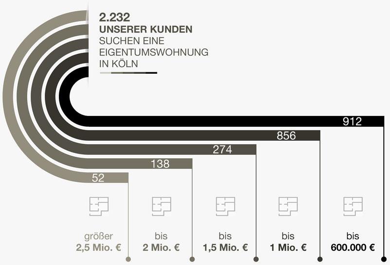 Verkaufen Sie Ihre Eigentumswohnung in Köln mit Wolkenburg Immobilien.