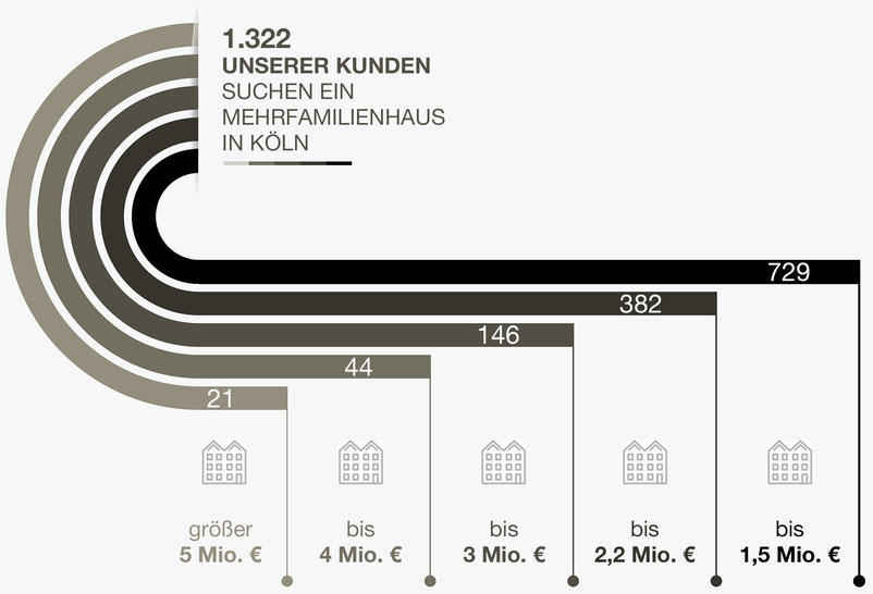 Verkaufen Sie Ihr Mehrfamilienhaus in Köln mit Wolkenburg Immobilien.