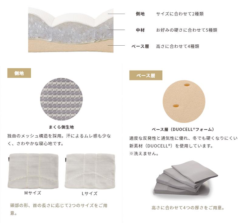 オーダーメイドまくらの構造 側地 中材 ベース層についての説明画像