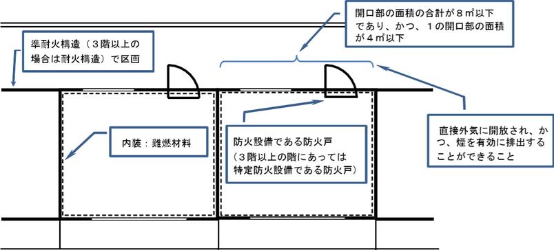 複合型自火報省令第3条第3項各号に規定する区画のイメージ
