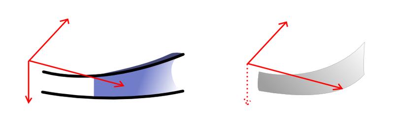 フィンの立体的変化