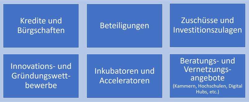 Startup-Förderung im Überblick