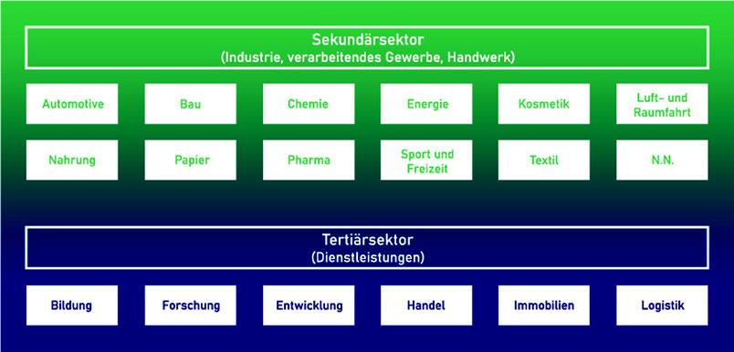 Unternehmensnetzwerk Bioökonomische Wertschöpfung in der Lausitz