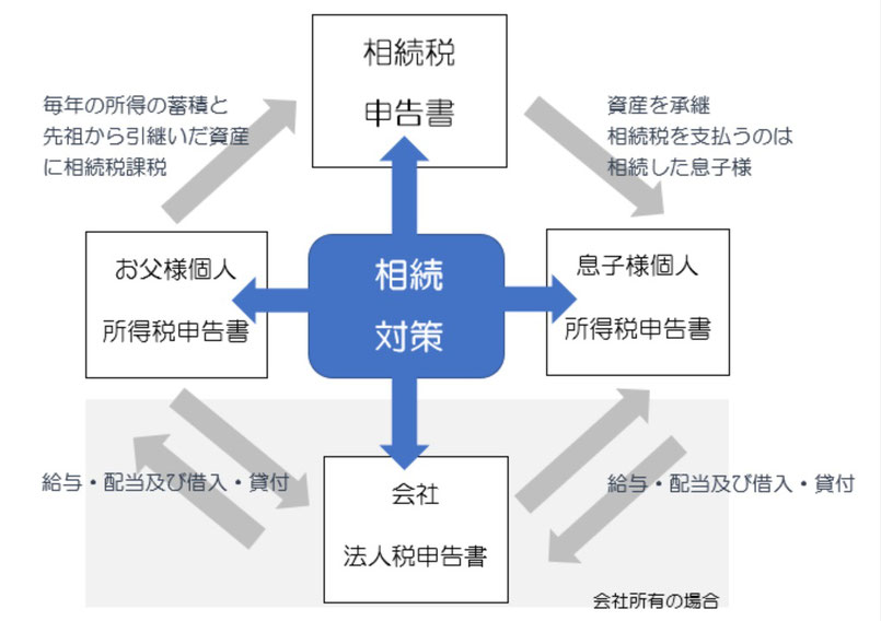 静岡県富士市、富士宮、静岡市、沼津市、三島市の税理士公認会計士・会計事務所の会社をめぐる相続