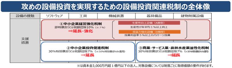 出典:中小企業庁HP、平成31年予算説明資料より抜粋