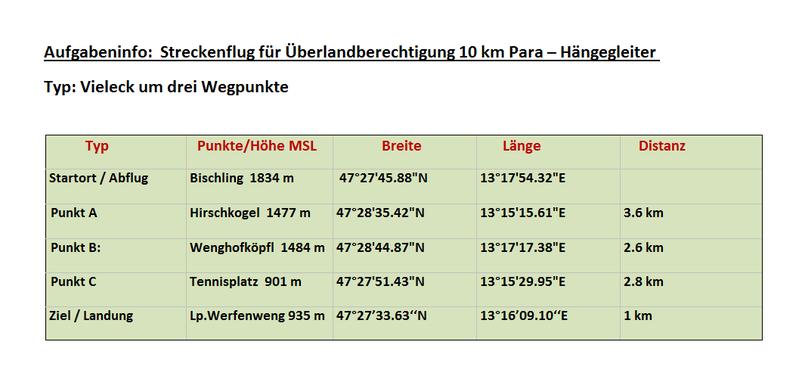 Aufgabeninfo: Streckenflug für die Überlandberechtigung 10 km Paragleiter und Hängegleiter