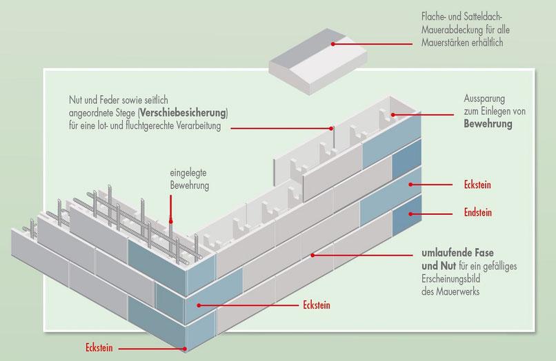 GZ Schalungssteine, Schalsteine & Mauerstatik & Aufbau