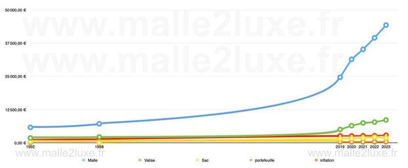 graphique évolution des prix du neuf chez Louis Vuitton entre 1992 et 2019 malle sac valise