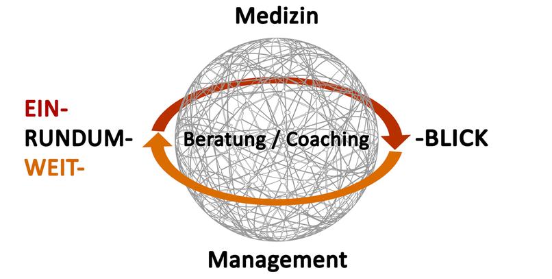 USP Ein-Rundum-Weit-Blick Dr. Fouckhardt-Bradt