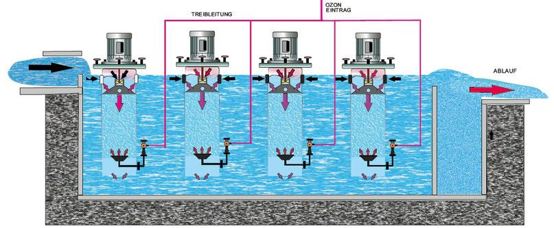 Mikroverunreinigungen,Kläranlagen,Klärwasser,Einhängereaktor,Ozonmischer,Langstrombecken