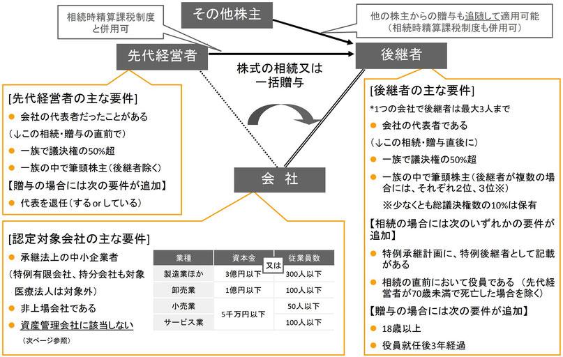 税制 事業 承継 事業承継税制をわかりやすく解説【メリット・デメリットや要件】