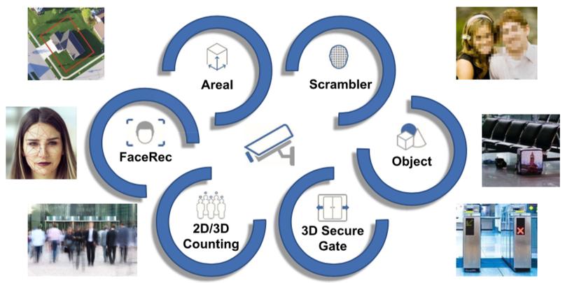 Personenerkennung, Perimeterschutz, Baustellenschutz, Baustellenüberwachung, Baustellenkamera, Cotainerverriegelung, Containerschloss,