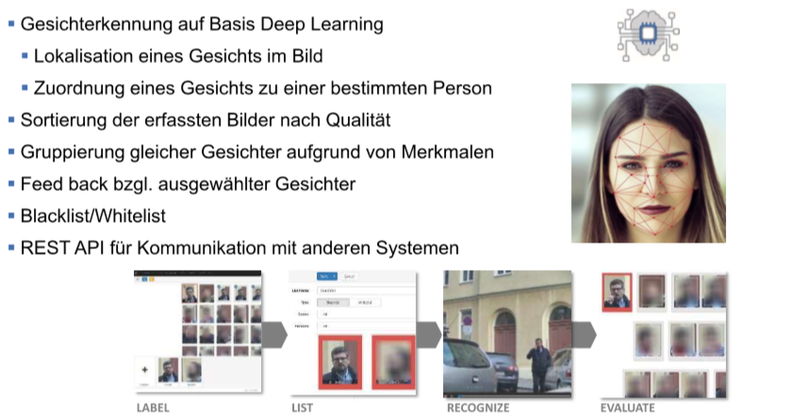 Gesichtserkennung, erkennung von gesichter, gesichtserkennungskamera, face recognition, facial recognition, gesichtserfassung