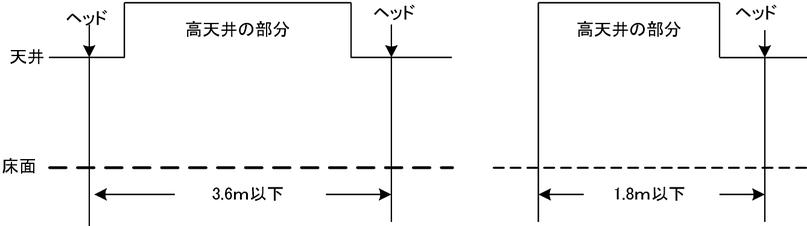 高感度型ヘッドr2.6の場合(格子型配置の場合) 放水型ヘッド等を用いるスプリンクラー設備