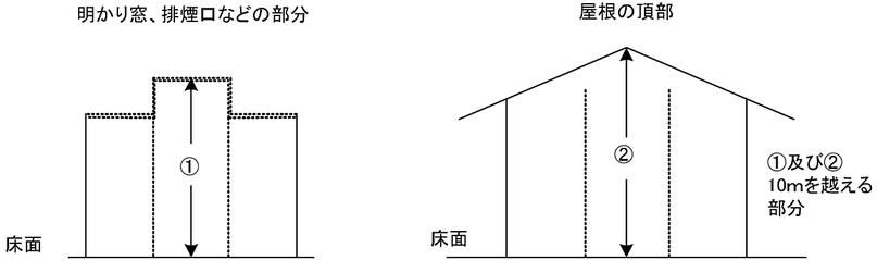 高天井の部分に該当しないもの 放水型ヘッド等を用いるスプリンクラー設備