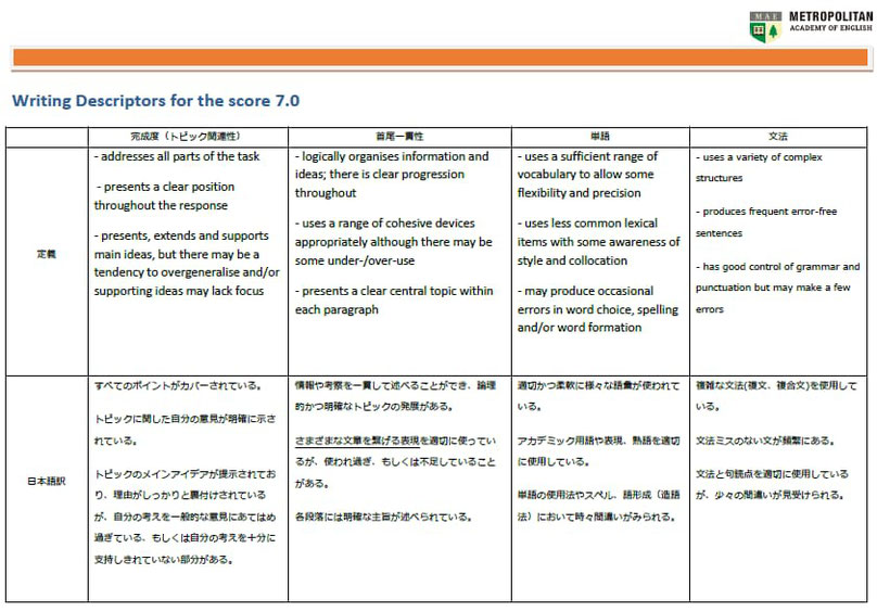 IELTS 7のライティングの採点基準