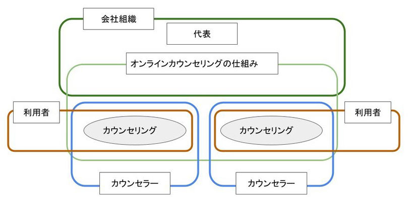 提供されていたカウンセリングの枠組み