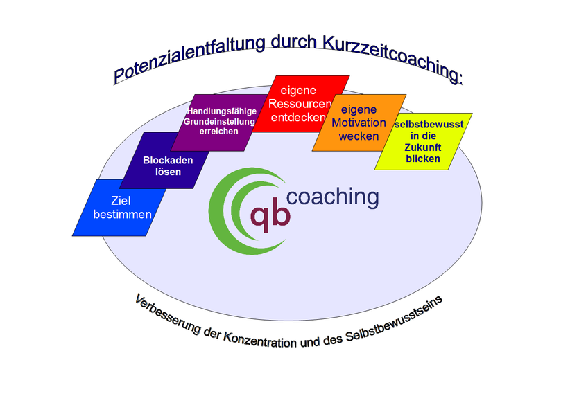 Kurzzeitcoaching schematisch dargestellt. Beratung und Coaching, Barbara Kusche, Herzogenrath