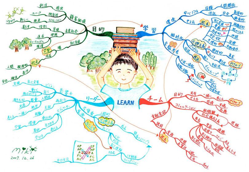 フルマインドマップ 「Learn」 (作:塚原 美樹)