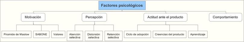 Factores psicológicos del consumidor