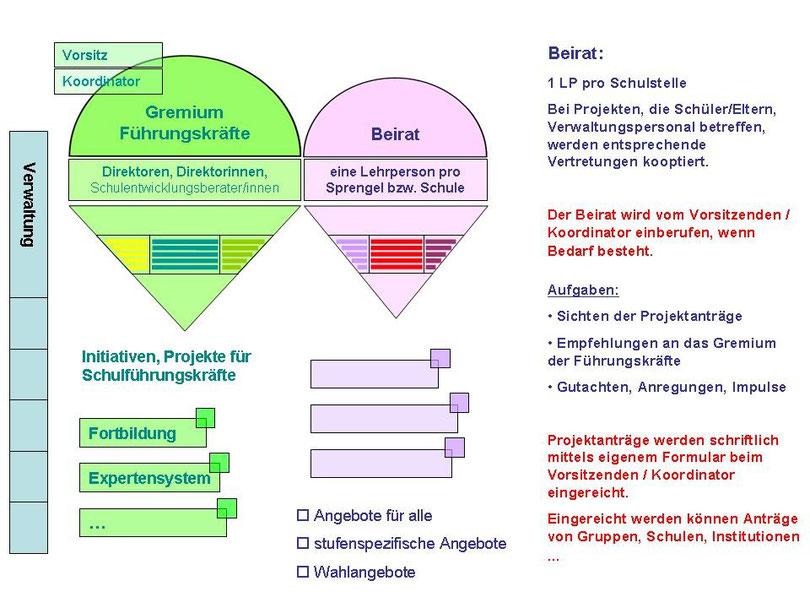 Organigramm Schulverbund Pustertal