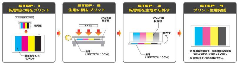オーダーメイド横断幕.COM-印刷方式-昇華転写プリント