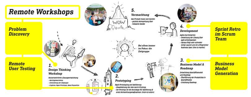 Remote Workshops in Projekten   Unterschied & Macher