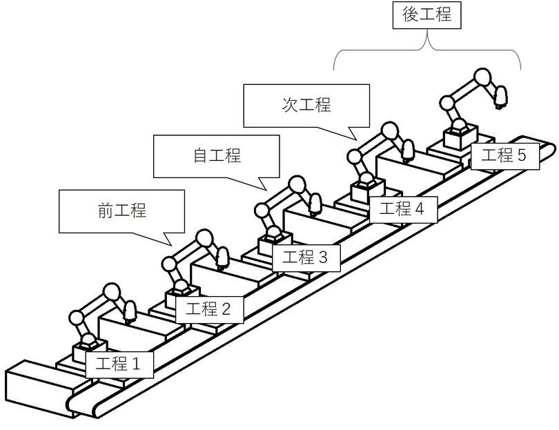 工程1,2,3・・・と分けて工程3を自工程としたときの他の工程の読み方です。
