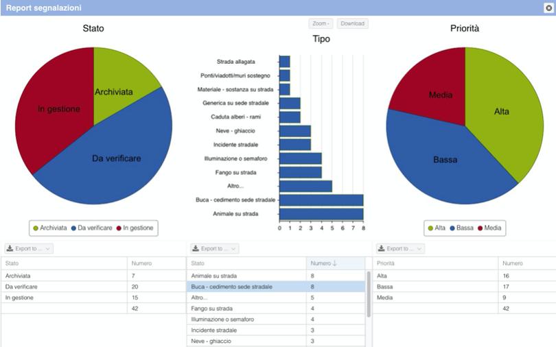 Rappresentazione analitica delle segnalazioni in base a infografica