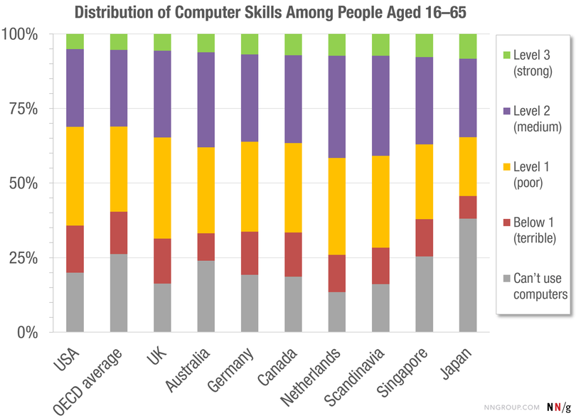 Distribution of Users' Computer Skills ©NNgroup