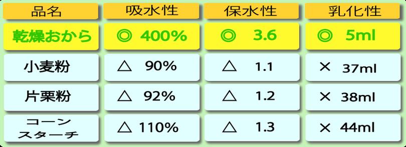 乾燥おからの給水率と保水性