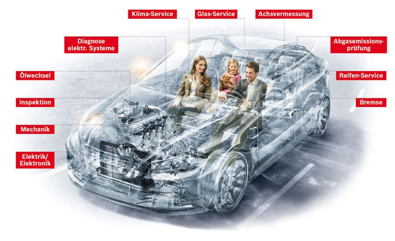 Ein gläserner Pkw zeigt, welche wartungsrelevanten Bauteile es am Auto gibt. Von Elektronik, über Mechanik, Inspektion, Ölwechsel, Klima-Service, Glas-Service, Achsvermessung, Abgasemissionsprüfung, Reifen-Service und Bremsen. / Bildquelle: BOSCH Service