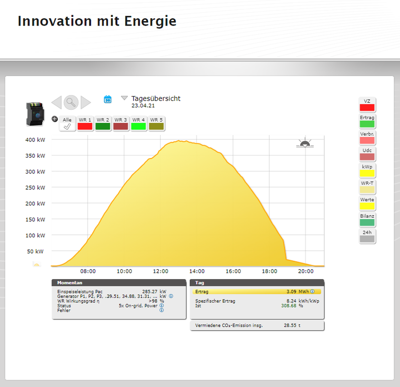 Richard Brusa Clean Power Synergy