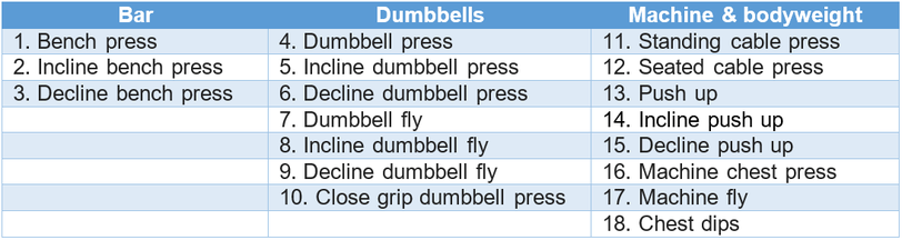 chest exercises bench press dumbbell press incline decline