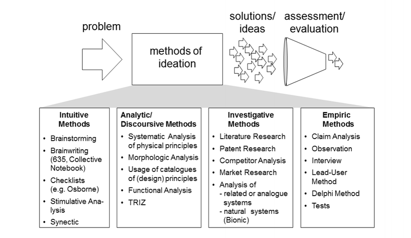 tool box of methods (selection)