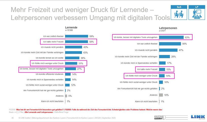Folie aus Umfrage zum Fernunterricht, Kanton Luzern