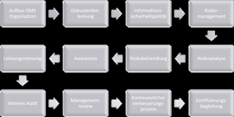ISO 27001, B3S, KRITIS, IT-SiKat, TISAX®, VAIT, VDA ISA, §8a BSIG, KritisV, ISO 27002, IT-Sicherheitskatalog, ISO 27019, §11 1a EnWG, §11 1b EnWG