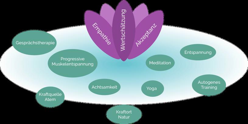 Nicole Kaiser, Psychotherapie, Heilpraktiker, Yoga, Gesprächstherapie, Carl R. Rogers, Sulingen, Entspannung, Achtsamkeit, Autogenes Training, Kraftquelle, Progressive Muskelentspannung