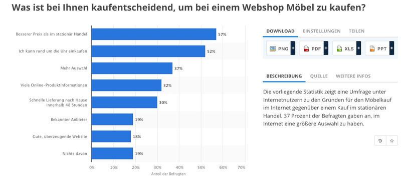 Umfrage Möbelkauf im Internet
