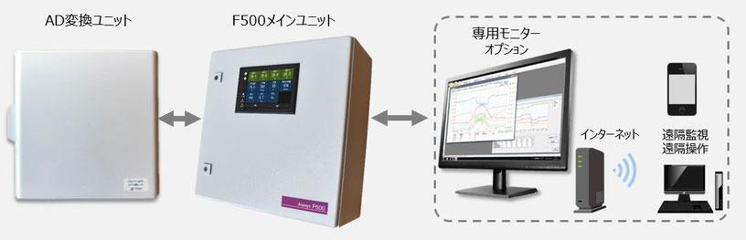 環境制御F500のシステム構成