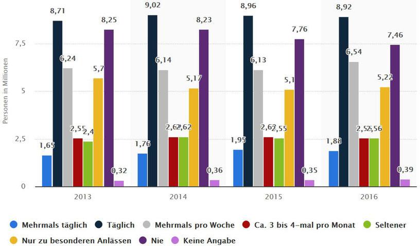 Frauen in Deutschland nach Häufigkeit der Verwendung von Make-up, Rouge oder Puder von 2013 bis 2016 (in Millionen), © Statista 2018, 10.03.2018