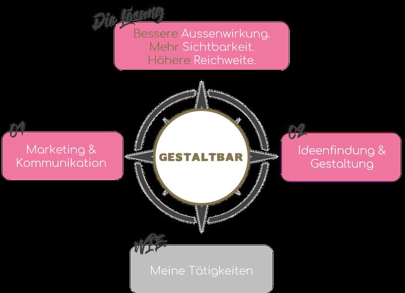 happy business Service Überblick: Marketing, Kommunikation, Büro- und Projektmanagement