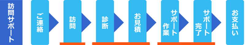 島根県松江市 パソコンICT救援隊 訪問サポートの流れ ご連絡・訪問・診断・お見積・サポート作業・サポート完了・お支払い